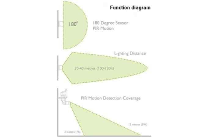 Motion Sensor Function Diagram - sunnybunny.com.au
