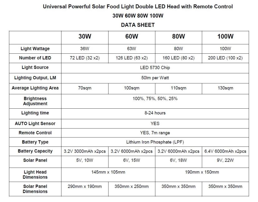 Universal Powerful Solar Food Light Double LED Head data sheet