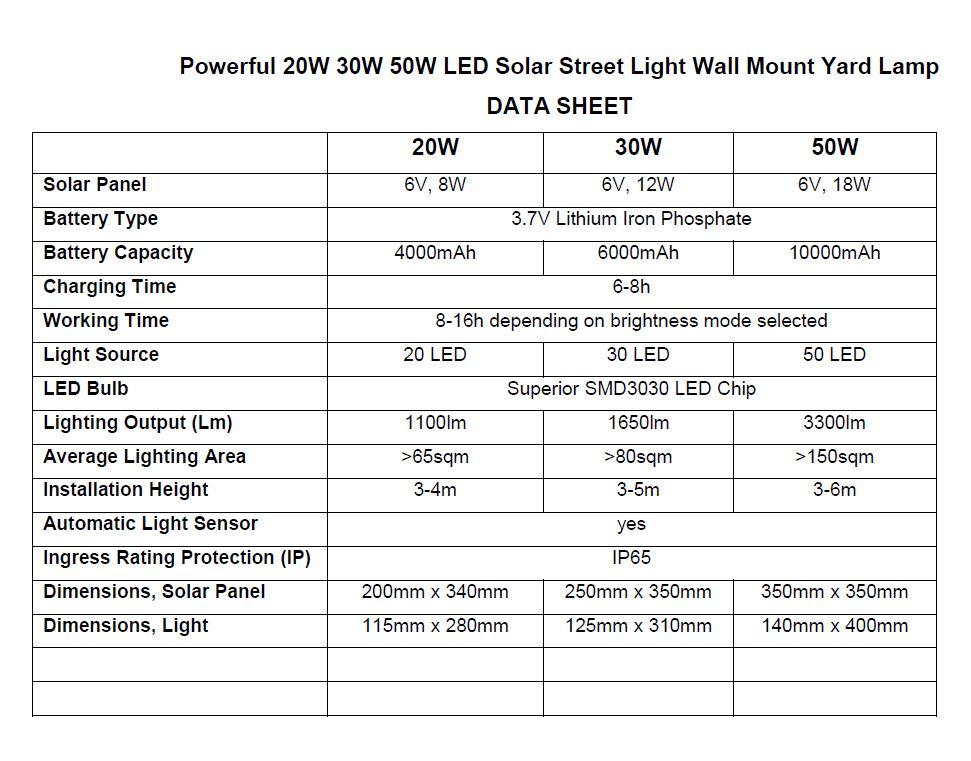 Powerful 20W 30W 50W LED Solar Street Light data