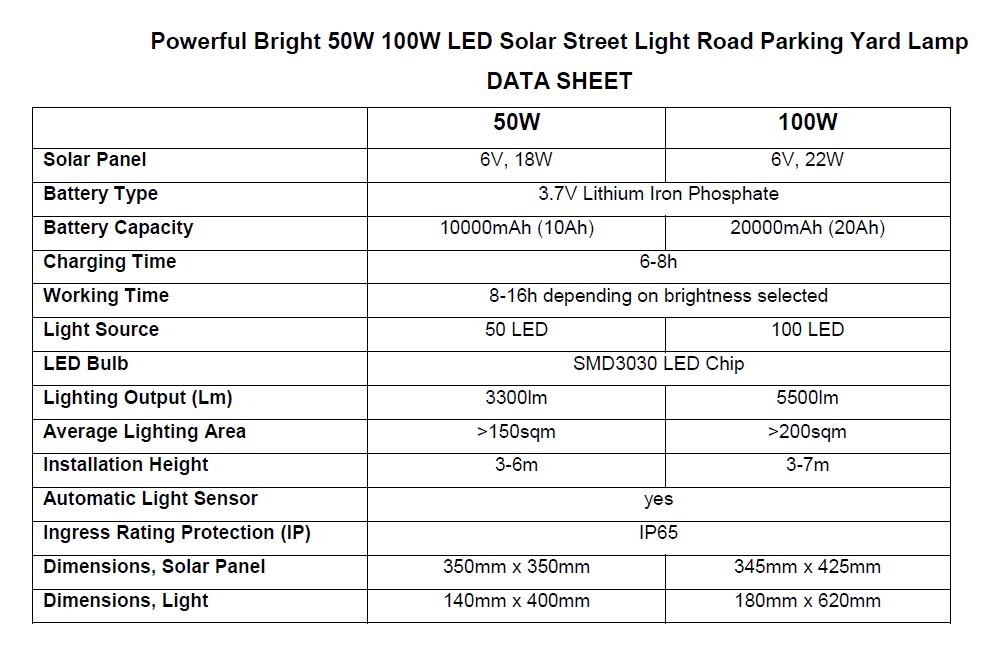 C:\Users\Evgeny23\Documents\Business\Sunny Bunny\Inventory\By Categories\Lighting\Solar Street Lights\Powerful Bright 50W 100W LED Solar Street Light Road Parking Yard Lamp\Powerful Bright 50W 100W LED Solar Street Light DATA